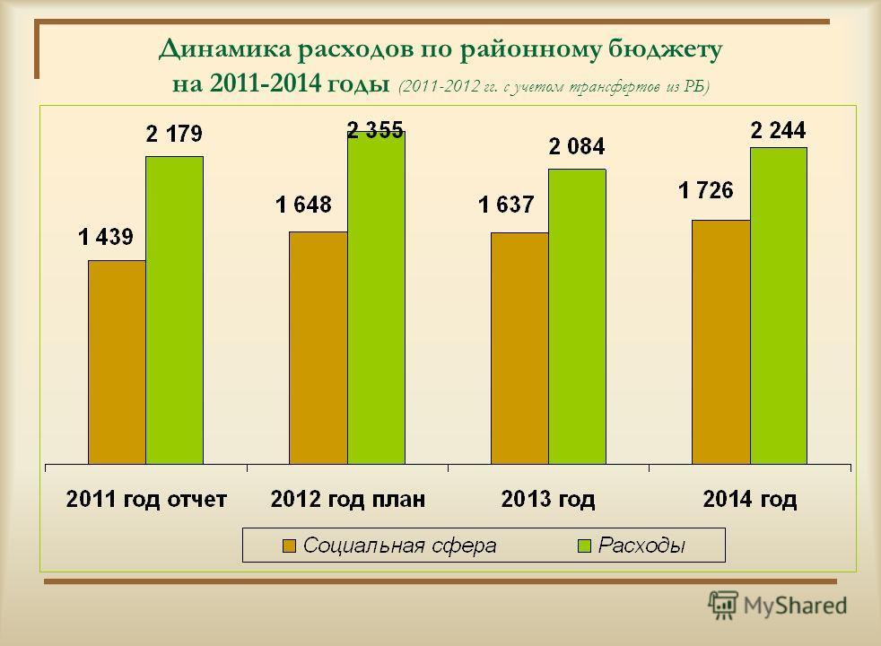 Структура расходов районного бюджета на 2014 год (2 млрд. 244 млн.тенге)