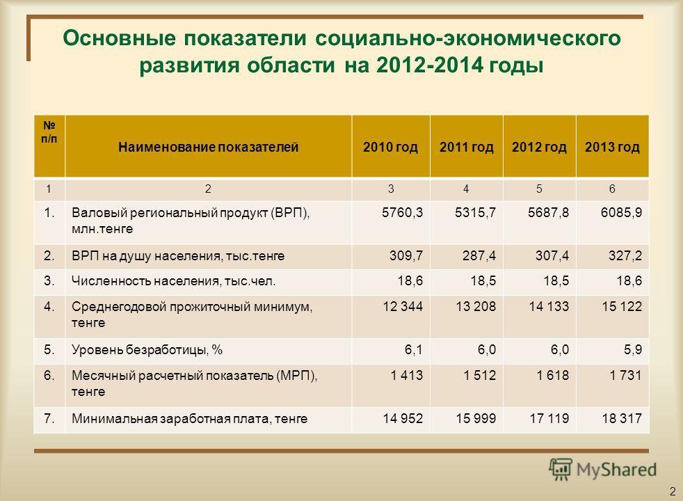 Уважаемые посетители сайта! Вашему вниманию представлен гражданский бюджет на 2012 2014 годы, который содержит информацию об основных показателях районного бюджета, параметрах его формирования и направлениях расходования бюджетных средств. Данный док