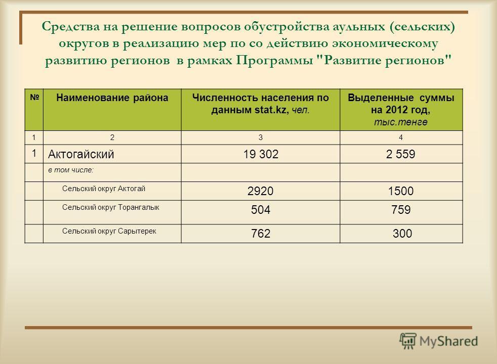 Финансовая поддержка специалистам социальной сферы прибывших для работы в сельскую местность Наименование Меры социальной поддержки Подъемное пособие 70 МРПБюджетные кредиты до 1500 МРП 2010 год2011 год2012 год2011 год2012 год Кол-во спец. СуммаКол-в