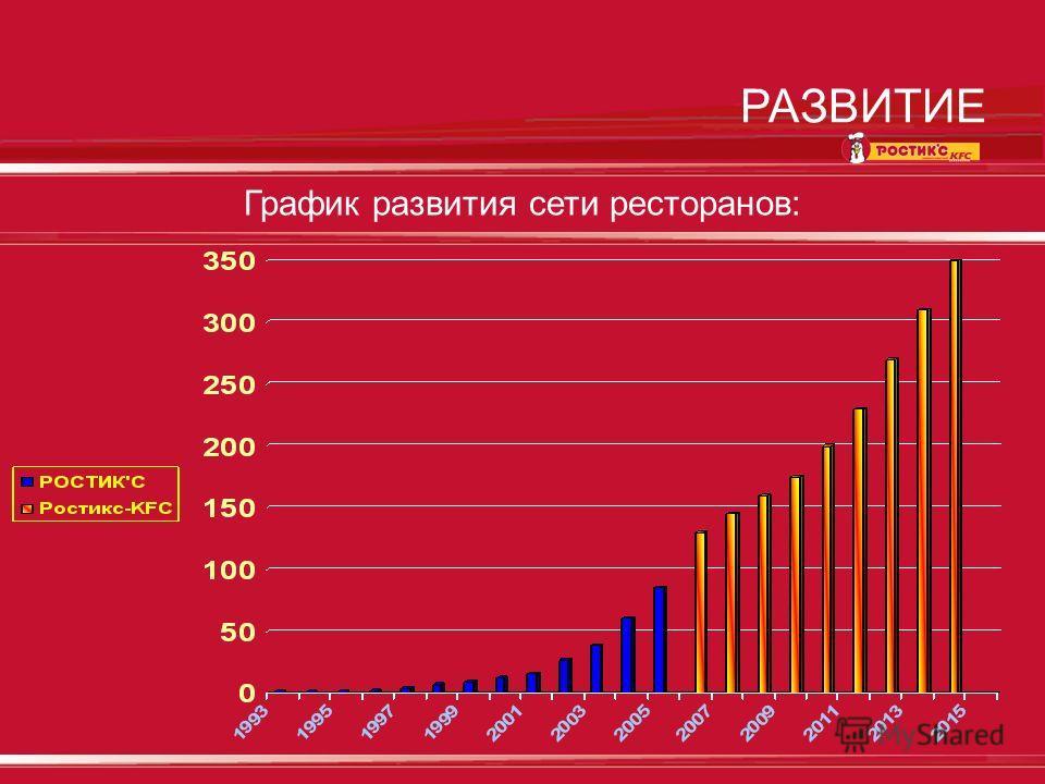 РАЗВИТИЕ График развития сети ресторанов: