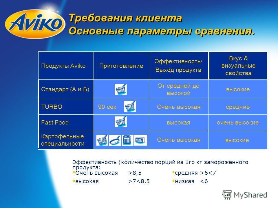 Требования клиента Основные параметры сравнения. очень высокиевысокаяFast Food высокие Очень высокая Картофельные специальности Очень высокая От средней до высокой Эффективность/ Выход продукта средние 90 секTURBO высокиеСтандарт (А и Б) Вкус & визуа