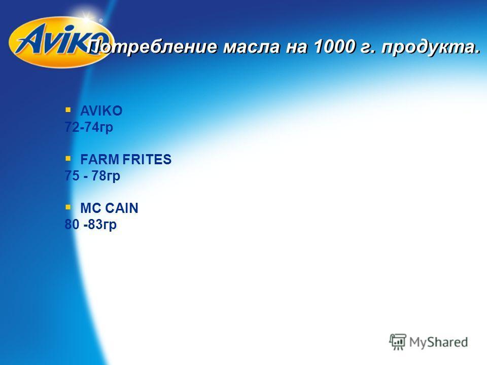 Потребление масла на 1000 г. продукта. AVIKO 72-74гр FARM FRITES 75 - 78гр MC CAIN 80 -83гр