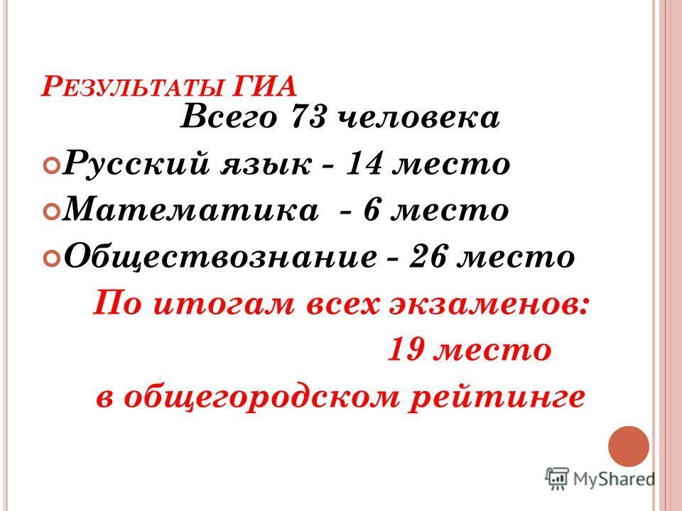 Р ЕЗУЛЬТАТЫ ГИА Всего 73 человека Русский язык - 14 место Математика - 6 место Обществознание - 26 место По итогам всех экзаменов: 19 место в общегородском рейтинге