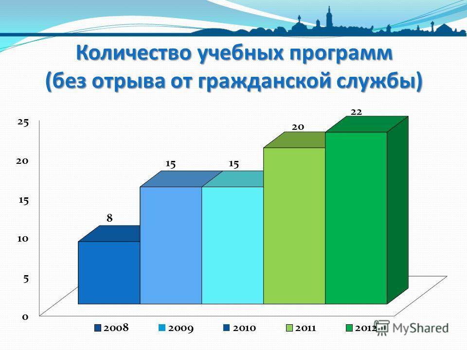 Количество учебных программ (без отрыва от гражданской службы)