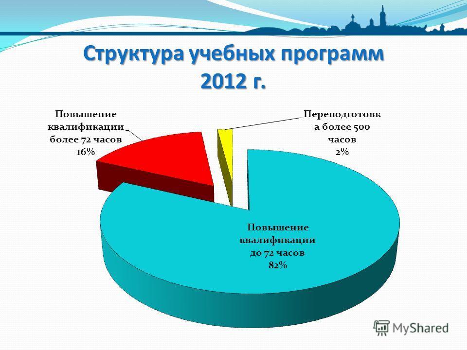 Структура учебных программ 2012 г.