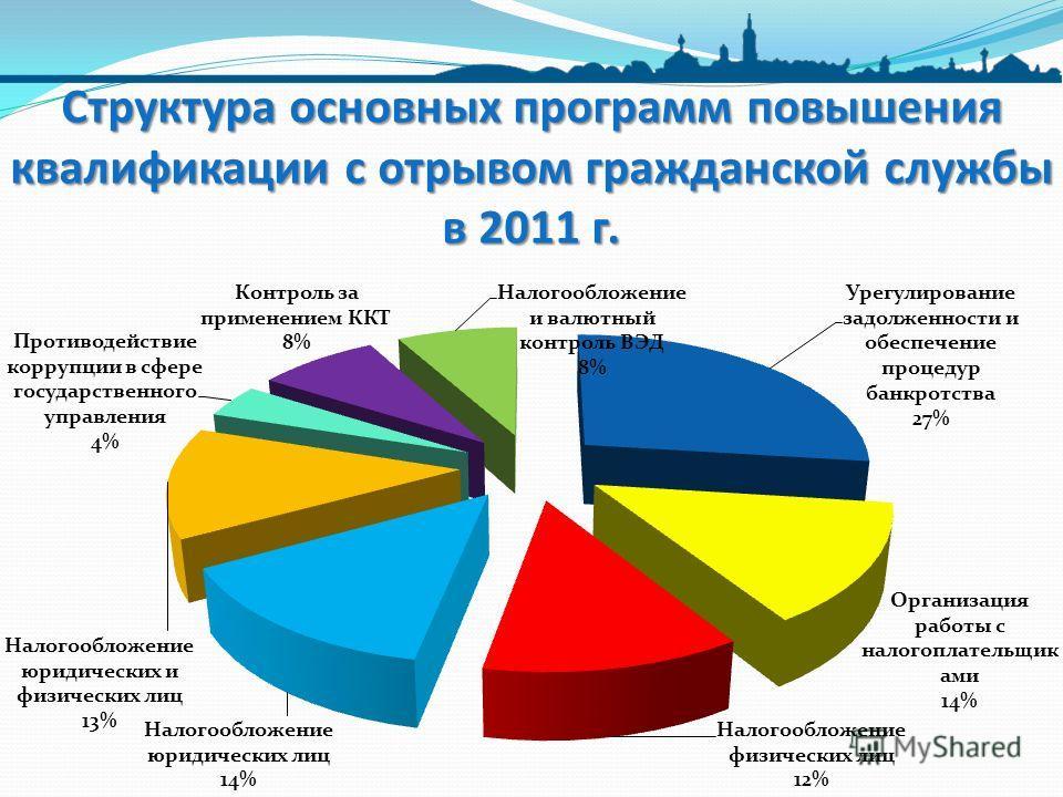 Структура основных программ повышения квалификации с отрывом гражданской службы в 2011 г.