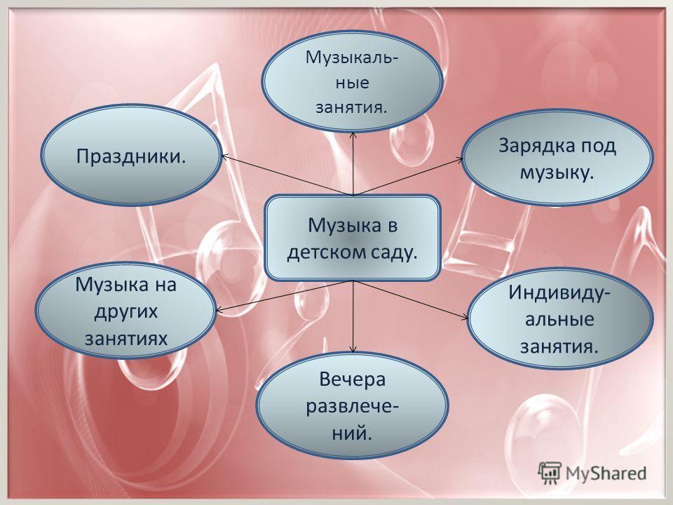 Музыка в детском саду. Музыкаль- ные занятия. Зарядка под музыку. Музыка на других занятиях Вечера развлече- ний. Праздники. Индивиду- альные занятия.