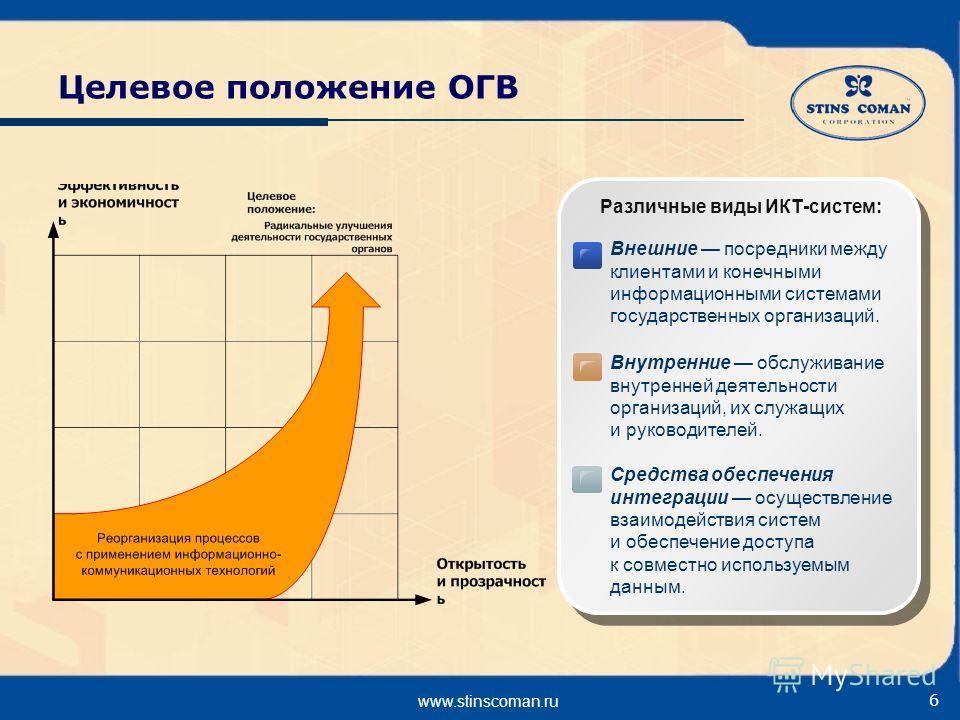 www.stinscoman.ru 6 Целевое положение ОГВ Различные виды ИКТ-систем: Внешние посредники между клиентами и конечными информационными системами государственных организаций. Внутренние обслуживание внутренней деятельности организаций, их служащих и руко