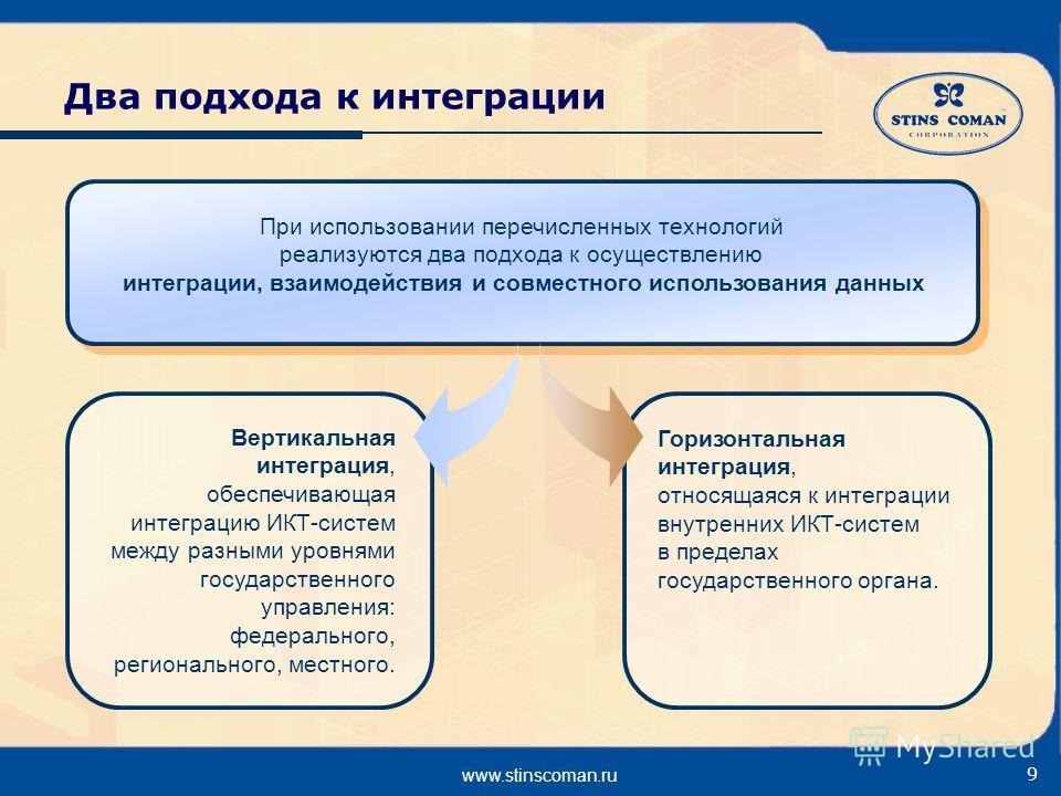 www.stinscoman.ru 9 Два подхода к интеграции Вертикальная интеграция, обеспечивающая интеграцию ИКТ-систем между разными уровнями государственного управления: федерального, регионального, местного. При использовании перечисленных технологий реализуют