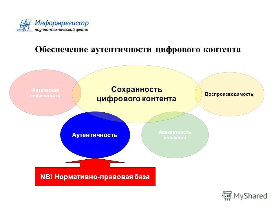 Обеспечение аутентичности цифрового контента Аутентичность Физическая сохранность Адекватность описания Воспроизводимость Сохранность цифрового контента NB! Нормативно-правовая база