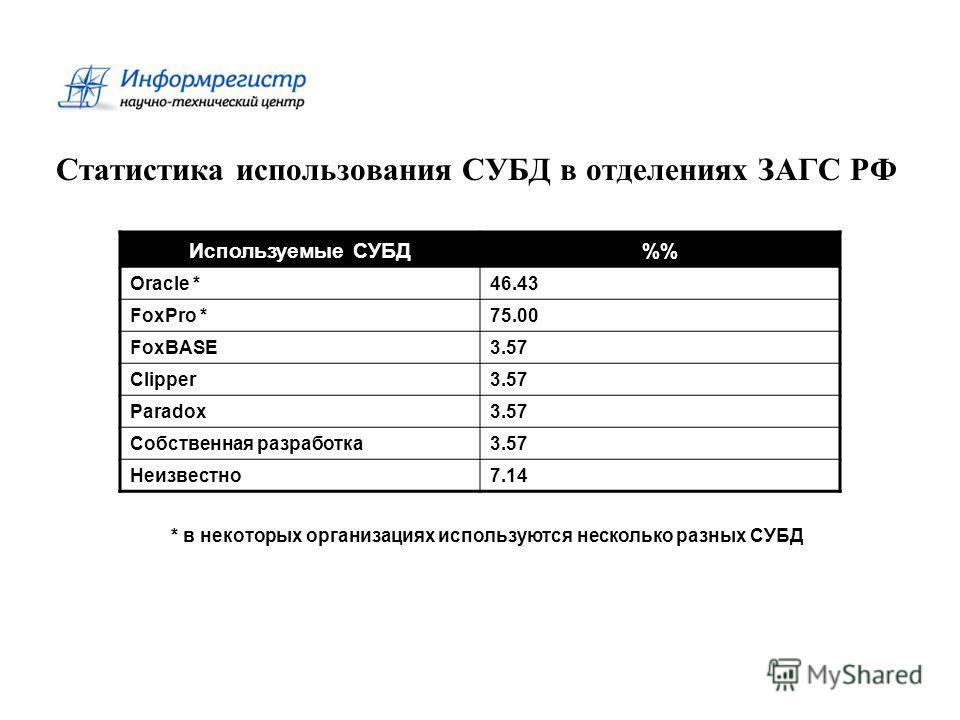 Статистика использования СУБД в отделениях ЗАГС РФ Используемые СУБД% Oracle *46.43 FoxPro *75.00 FoxBASE3.57 Clipper3.57 Paradox3.57 Собственная разработка3.57 Неизвестно7.14 * в некоторых организациях используются несколько разных СУБД