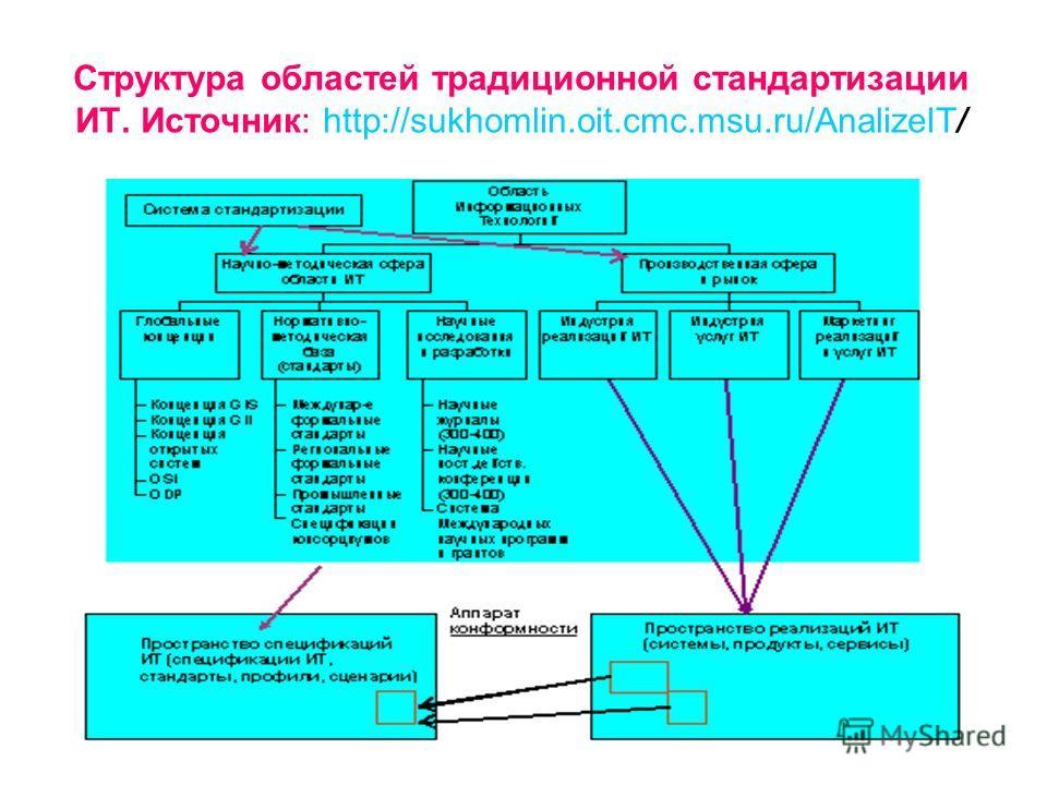 Структура областей традиционной стандартизации ИТ. Источник: http://sukhomlin.oit.cmc.msu.ru/AnalizeIT/