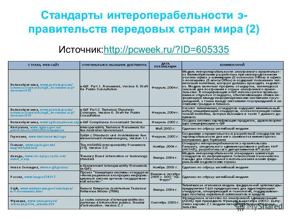 Стандарты интероперабельности э- правительств передовых стран мира (2) Источник:http://pcweek.ru/?ID=605335http://pcweek.ru/?ID=605335