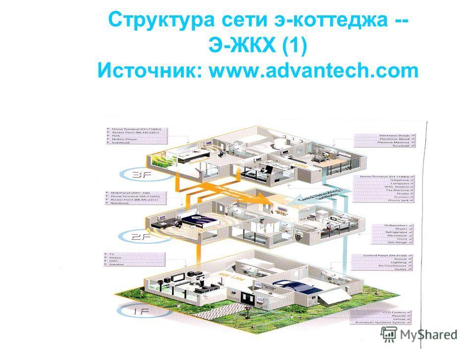 Структура сети э-коттеджа -- Э-ЖКХ (1) Источник: www.advantech.com