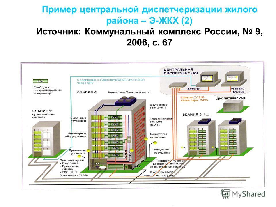 Пример центральной диспетчеризации жилого района – Э-ЖКХ (2) Источник: Коммунальный комплекс России, 9, 2006, с. 67