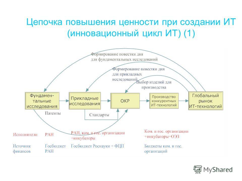 Цепочка повышения ценности при создании ИТ (инновационный цикл ИТ) (1)
