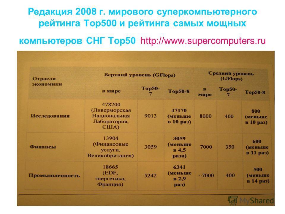 Редакция 2008 г. мирового суперкомпьютерного рейтинга Тор500 и рейтинга самых мощных компьютеров СНГ Тор50 http://www.supercomputers.ru