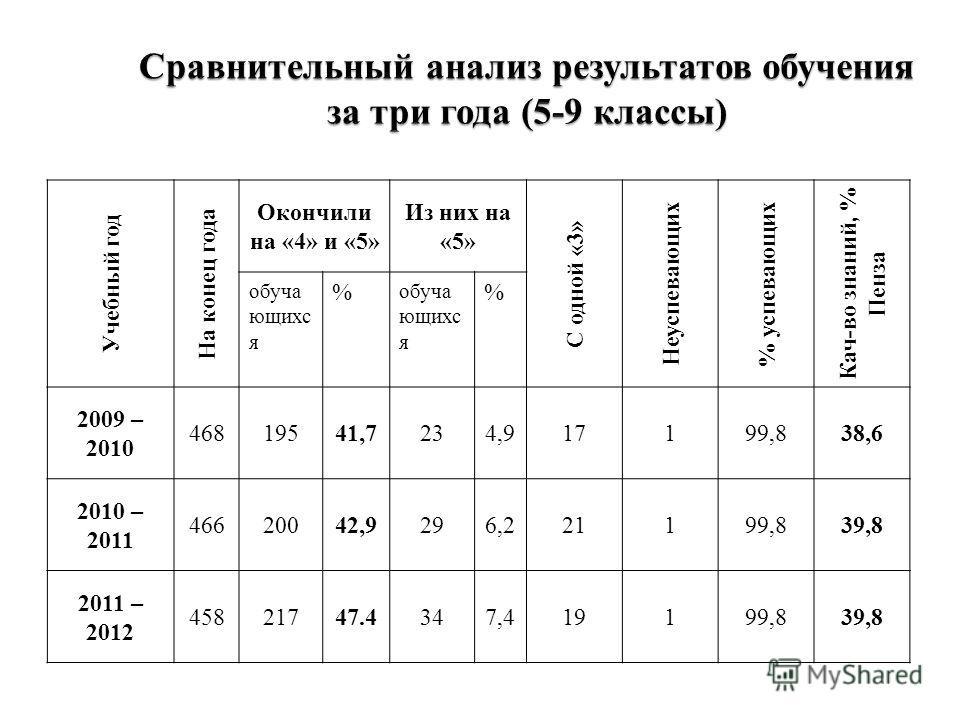 Учебный год На конец года Окончили на «4» и «5» Из них на «5» С одной «3» Неуспевающих % успевающих Кач-во знаний, % Пенза обуча ющихс я % % 2009 – 2010 46819541,7234,917199,838,6 2010 – 2011 46620042,9296,221199,839,8 2011 – 2012 45821747.4347,41919