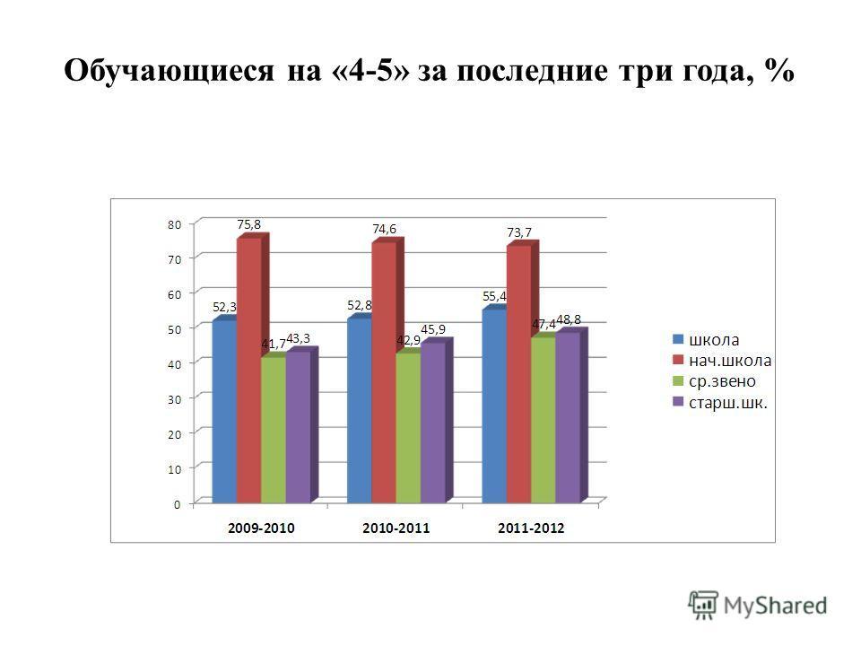 Обучающиеся на «4-5» за последние три года, %