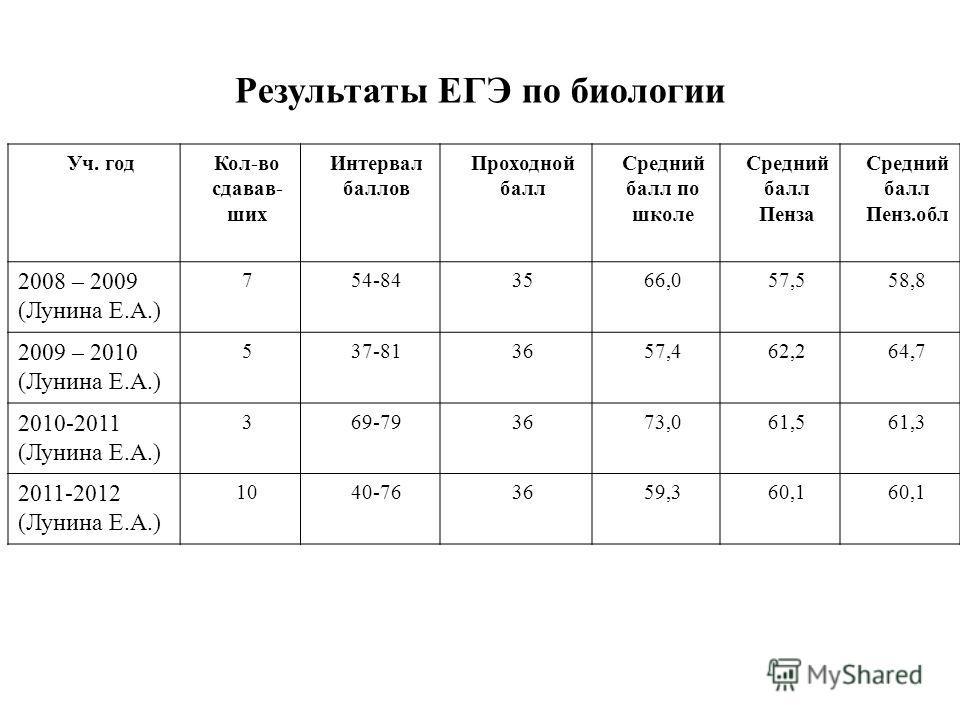Результаты ЕГЭ по биологии Уч. годКол-во сдавав- ших Интервал баллов Проходной балл Средний балл по школе Средний балл Пенза Средний балл Пенз.обл 2008 – 2009 (Лунина Е.А.) 754-843566,057,558,8 2009 – 2010 (Лунина Е.А.) 537-813657,462,264,7 2010-2011