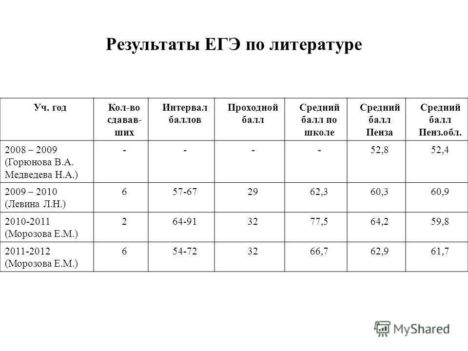 Результаты ЕГЭ по литературе Уч. годКол-во сдавав- ших Интервал баллов Проходной балл Средний балл по школе Средний балл Пенза Средний балл Пенз.обл. 2008 – 2009 (Горюнова В.А. Медведева Н.А.) ----52,852,4 2009 – 2010 (Левина Л.Н.) 657-672962,360,360
