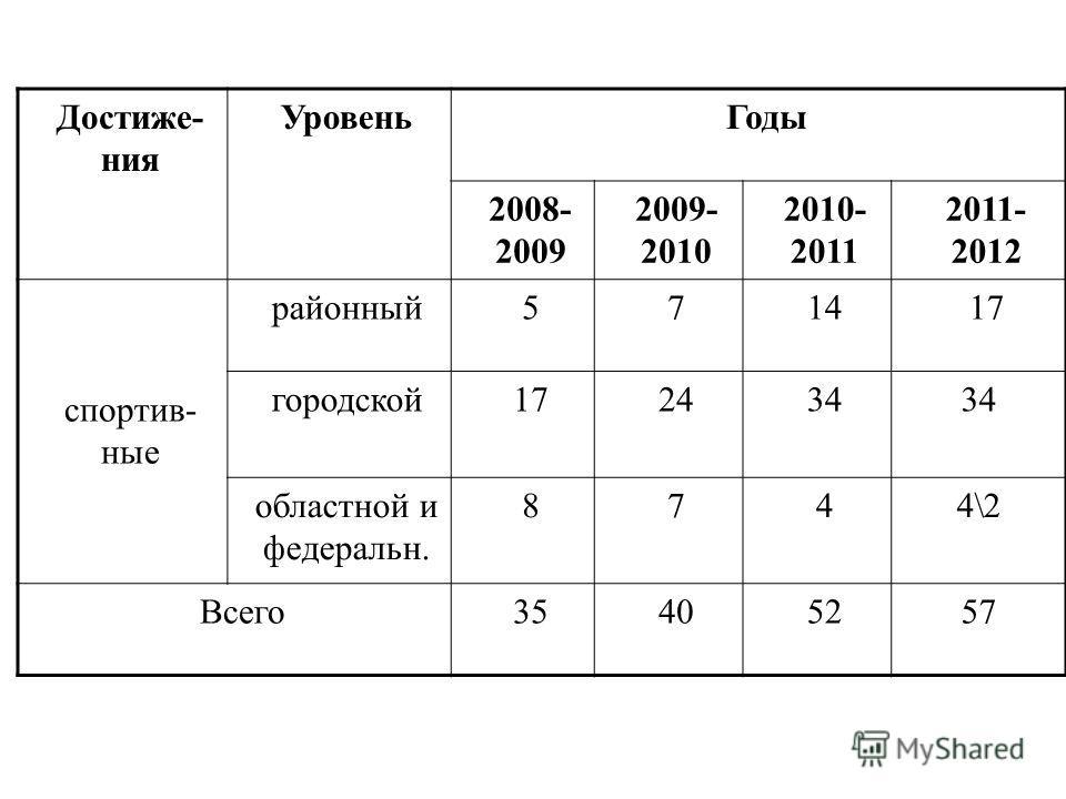 Достиже- ния УровеньГоды 2008- 2009 2009- 2010 2010- 2011 2011- 2012 спортив- ные районный571417 городской172434 областной и федеральн. 8744\2 Всего35405257
