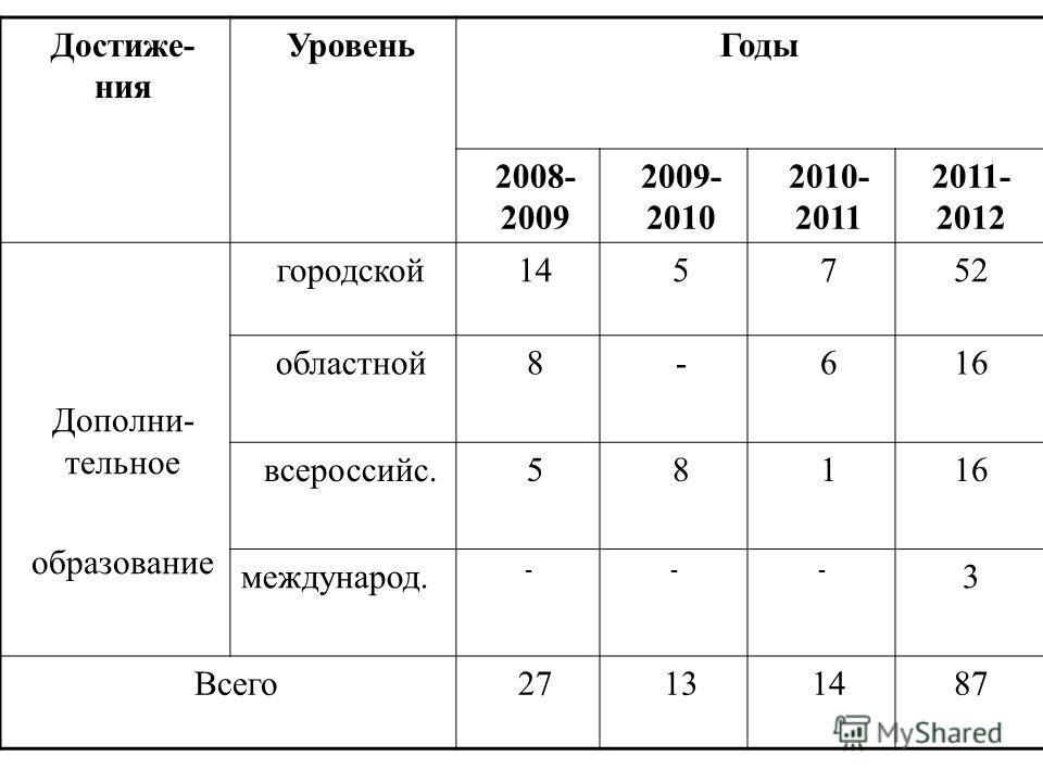 Достиже- ния УровеньГоды 2008- 2009 2009- 2010 2010- 2011 2011- 2012 Дополни- тельное образование городской145752 областной8-616 всероссийс.58116 международ. --- 3 Всего27131487