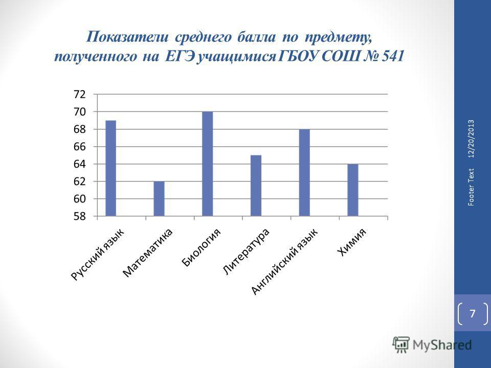 Показатели среднего балла по предмету, полученного на ЕГЭ учащимися ГБОУ СОШ 541 7 Footer Text 12/20/2013