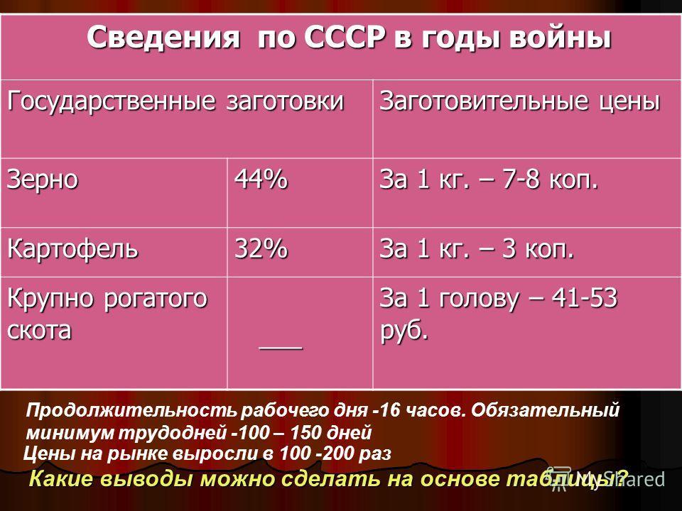 Сведения по СССР в годы войны Сведения по СССР в годы войны Государственные заготовки Заготовительные цены Зерно44% За 1 кг. – 7-8 коп. Картофель32% За 1 кг. – 3 коп. Крупно рогатого скота ___ ___ За 1 голову – 41-53 руб. Цены на рынке выросли в 100