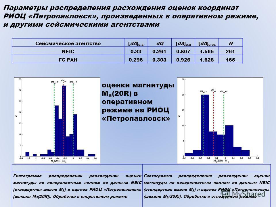 Сейсмическое агентство[dΔ] 0.5 dQ[dΔ] 0.9 [dΔ] 0.95 N NEIC0.330.2610.8071.565261 ГС РАН0.2960.3030.9261.628165 Параметры распределения расхождения оценок координат РИОЦ «Петропавловск», произведенных в оперативном режиме, и другими сейсмическими аген