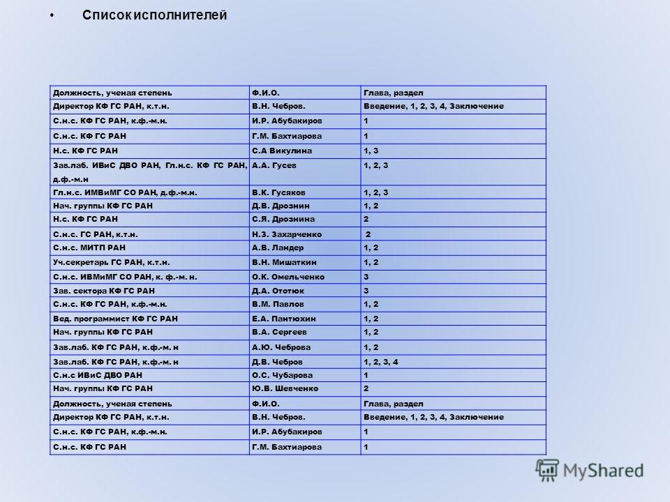Должность, ученая степеньФ.И.О.Глава, раздел Директор КФ ГС РАН, к.т.н.В.Н. Чебров.Введение, 1, 2, 3, 4, Заключение С.н.с. КФ ГС РАН, к.ф.-м.н.И.Р. Абубакиров1 С.н.с. КФ ГС РАНГ.М. Бахтиарова1 Н.с. КФ ГС РАНС.А Викулина1, 3 Зав.лаб. ИВиС ДВО РАН, Гл.