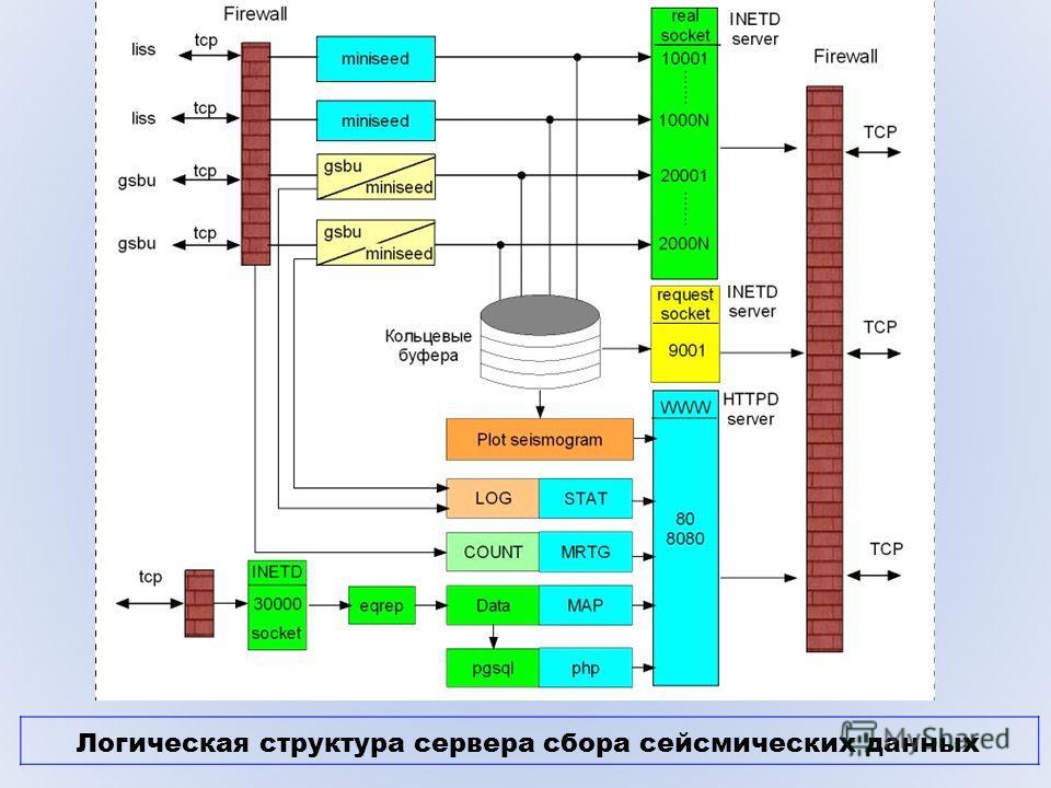 Логическая структура сервера сбора сейсмических данных