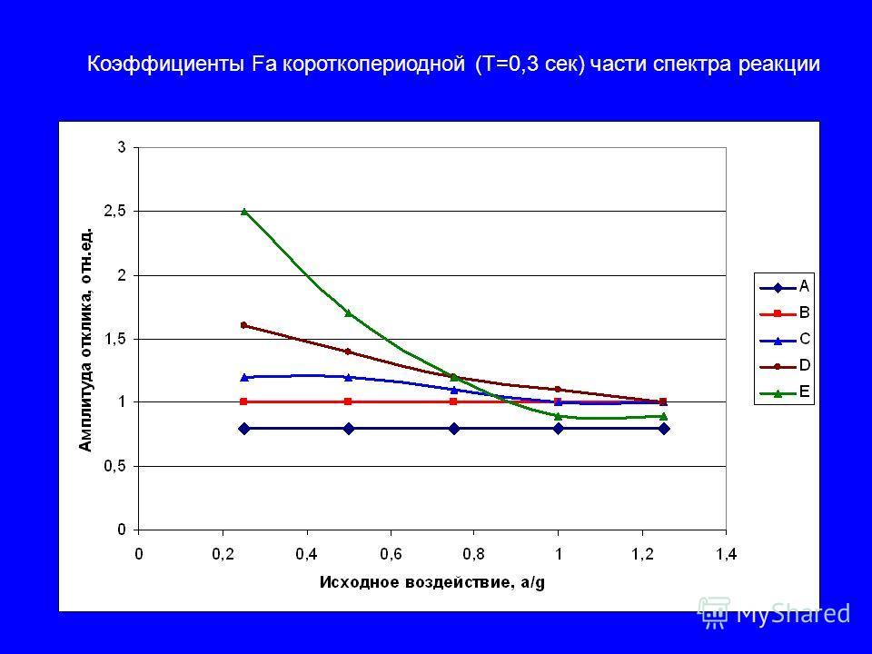 Коэффициенты Fa короткопериодной (Т=0,3 сек) части спектра реакции