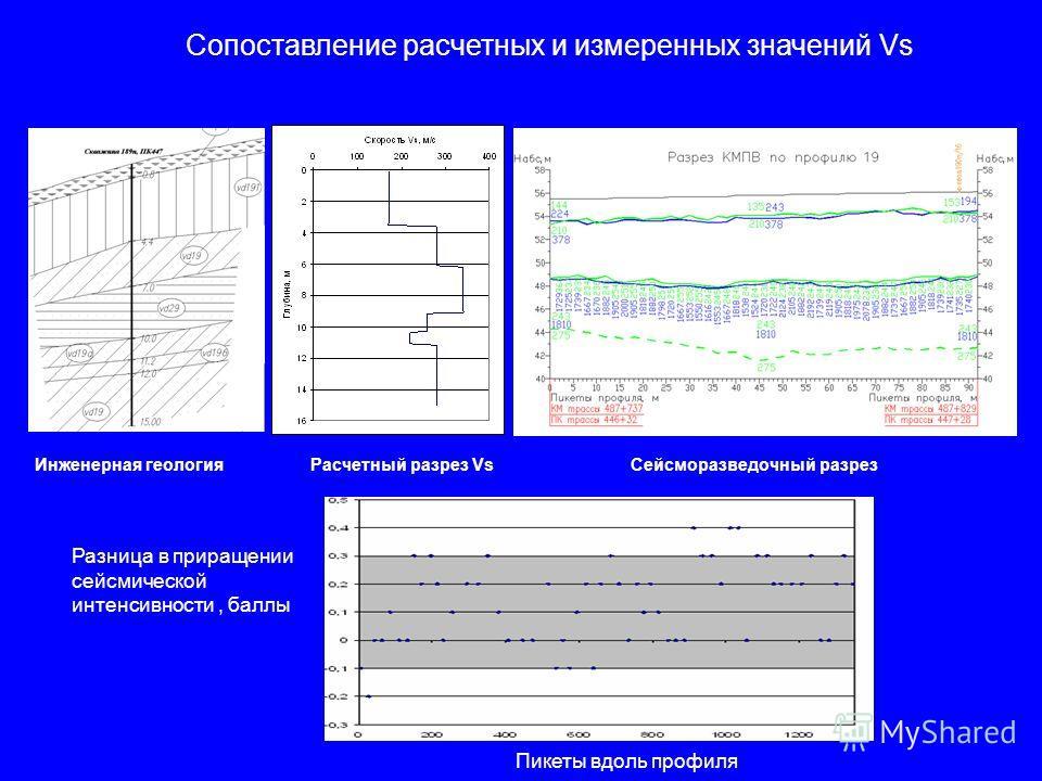 Сопоставление расчетных и измеренных значений Vs Разница в приращении сейсмической интенсивности, баллы Пикеты вдоль профиля Инженерная геология Расчетный разрез Vs Сейсморазведочный разрез