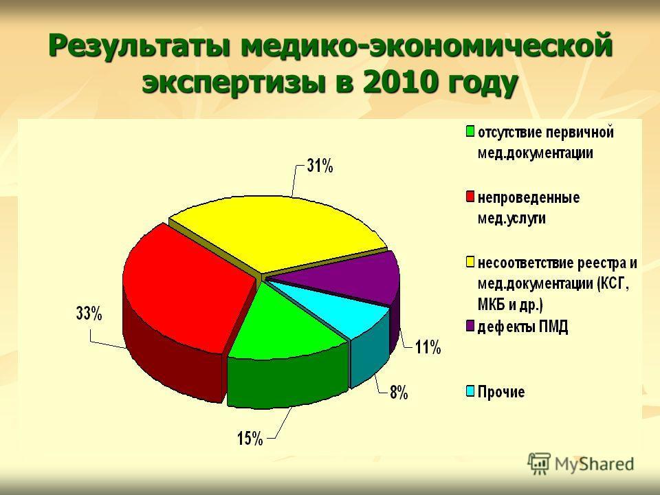 Результаты медико-экономической экспертизы в 2010 году