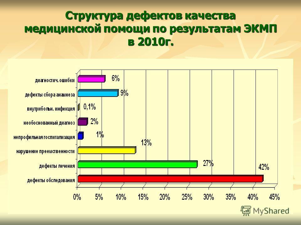 Структура дефектов качества медицинской помощи по результатам ЭКМП в 2010г.