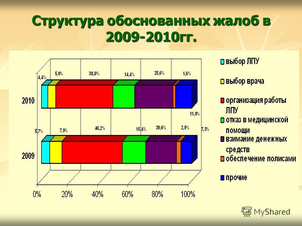 Структура обоснованных жалоб в 2009-2010гг.