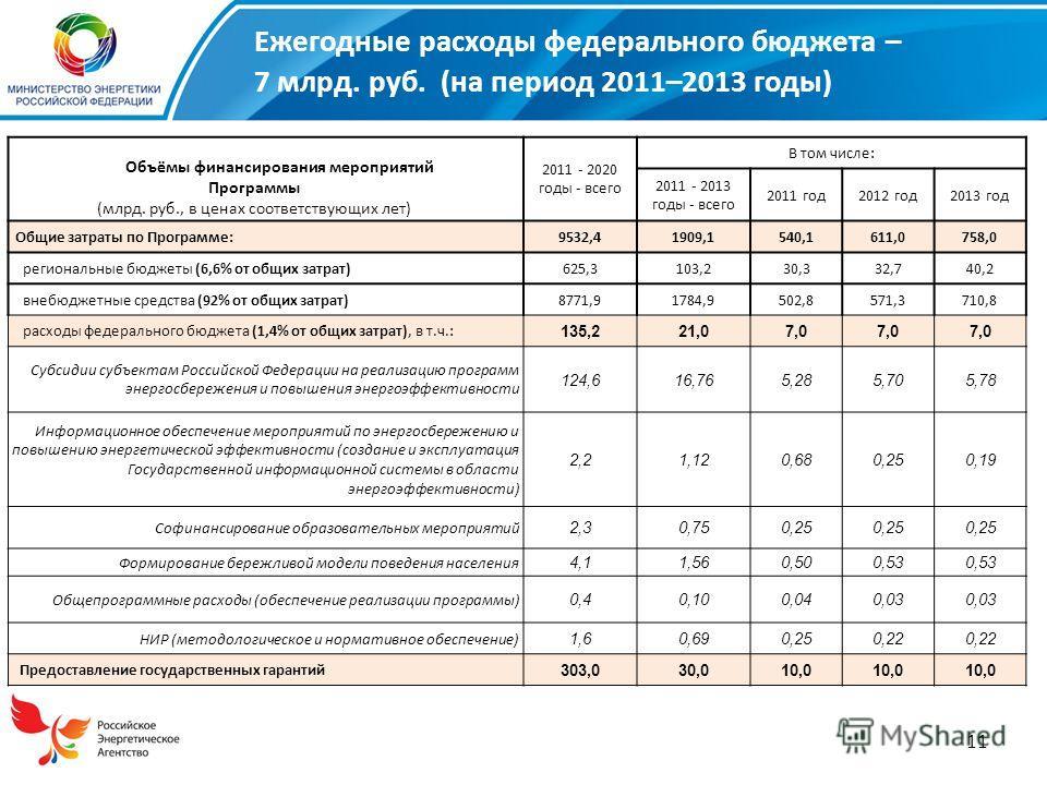 11 Ежегодные расходы федерального бюджета – 7 млрд. руб. (на период 2011–2013 годы) 2011 - 2020 годы - всего В том числе: 2011 - 2013 годы - всего 2011 год2012 год2013 год Общие затраты по Программе:9532,41909,1540,1611,0758,0 региональные бюджеты (6
