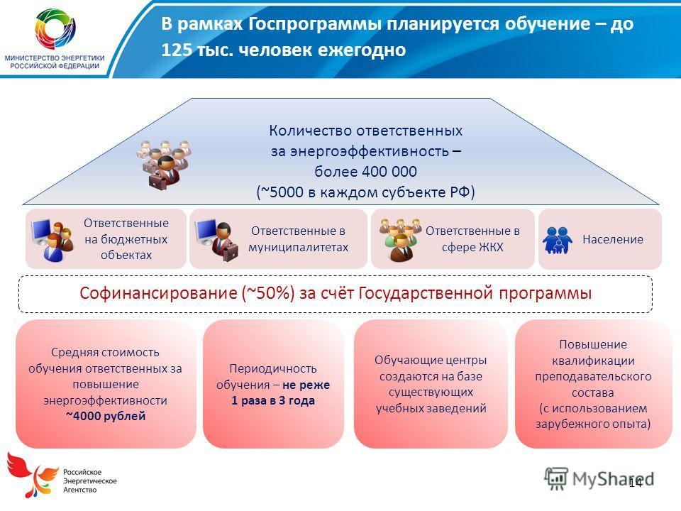 14 В рамках Госпрограммы планируется обучение – до 125 тыс. человек ежегодно Количество ответственных за энергоэффективность – более 400 000 (~5000 в каждом субъекте РФ) Софинансирование (~50%) за счёт Государственной программы Средняя стоимость обуч