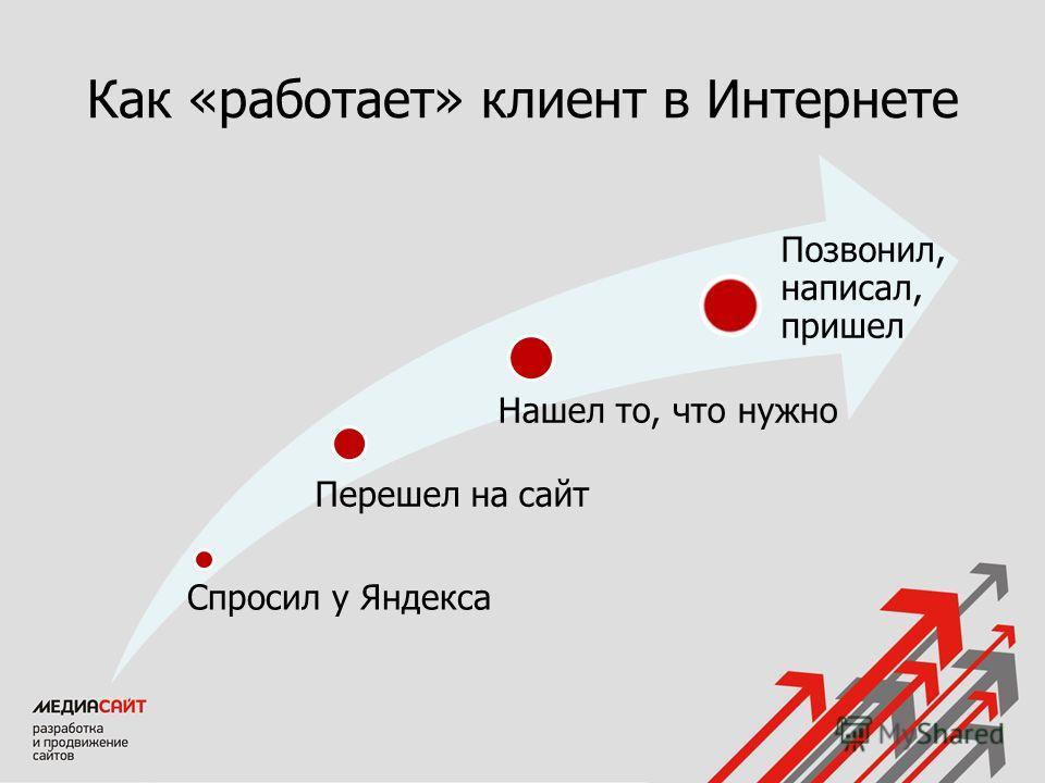 Как «работает» клиент в Интернете Спросил у Яндекса Перешел на сайт Нашел то, что нужно Позвонил, написал, пришел