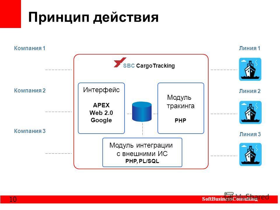 10 Принцип действия SBC CargoTracking Интерфейс APEX Web 2.0 Google Модуль тракинга PHP Модуль интеграции с внешними ИС PHP, PL/SQL Компания 1 Компания 2 Компания 3 Линия 1 Линия 2 Линия 3