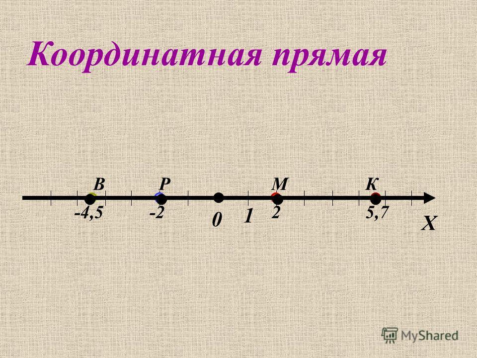 Х 0 1 Р -2 ВК 5,7 М 2 Координатная прямая -4,5