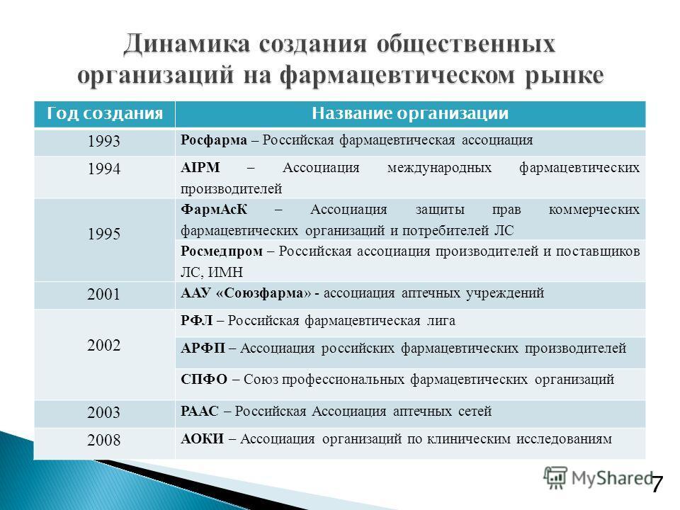 Год созданияНазвание организации 1993 Росфарма – Российская фармацевтическая ассоциация 1994 AIPM – Ассоциация международных фармацевтических производителей 1995 ФармАсК – Ассоциация защиты прав коммерческих фармацевтических организаций и потребителе