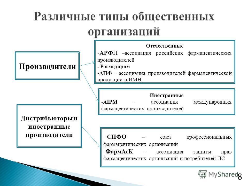 Производители Отечественные -АРФП –ассоциация российских фармацевтических производителей - Росмедпром -АПФ – ассоциация производителей фармацевтической продукции и ИМН Иностранные -AIPM – ассоциация международных фармацевтических производителей Дистр