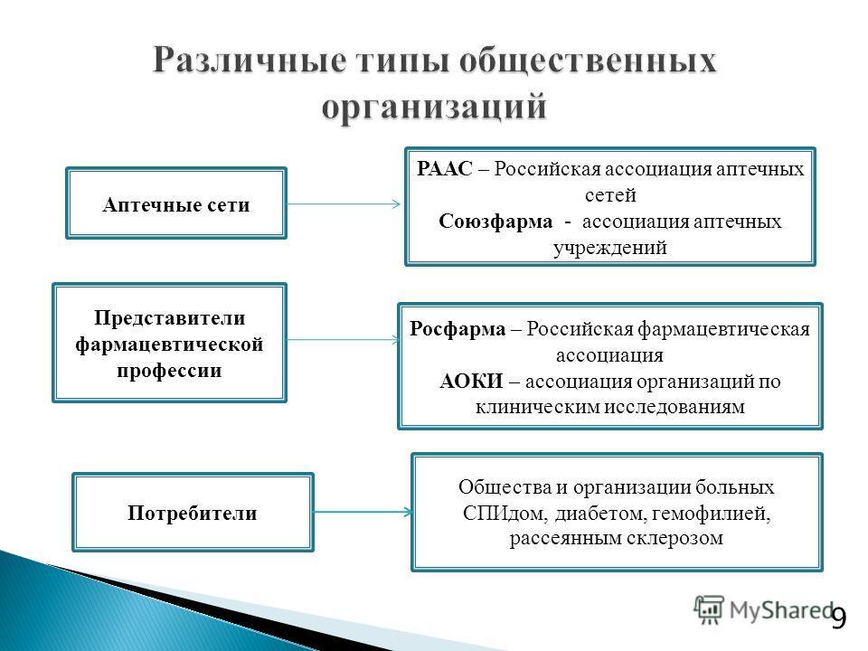 Аптечные сети РААС – Российская ассоциация аптечных сетей Союзфарма - ассоциация аптечных учреждений Представители фармацевтической профессии Росфарма – Российская фармацевтическая ассоциация АОКИ – ассоциация организаций по клиническим исследованиям