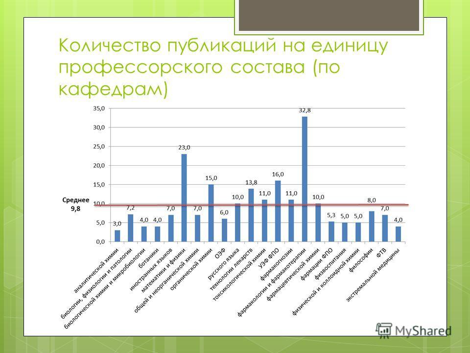 Количество публикаций на единицу профессорского состава (по кафедрам)