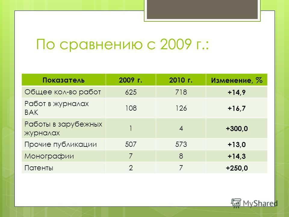 По сравнению с 2009 г.: Показатель2009 г.2010 г. Изменение, % Общее кол-во работ 625718 +14,9 Работ в журналах ВАК 108126 +16,7 Работы в зарубежных журналах 14 +300,0 Прочие публикации 507573 +13,0 Монографии 78 +14,3 Патенты 27 +250,0