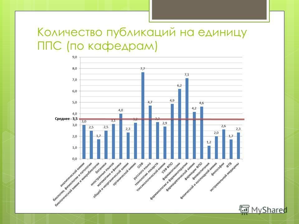 Количество публикаций на единицу ППС (по кафедрам)