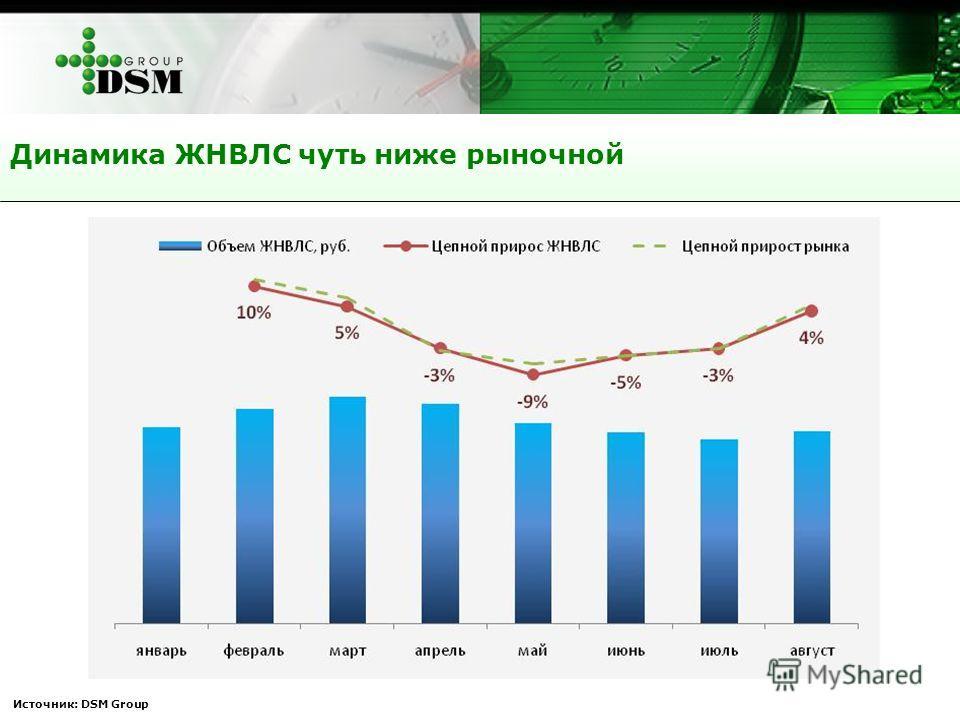 Динамика ЖНВЛС чуть ниже рыночной Источник: DSM Group
