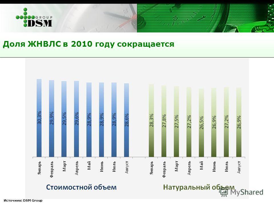 Доля ЖНВЛС в 2010 году сокращается Источник: DSM Group